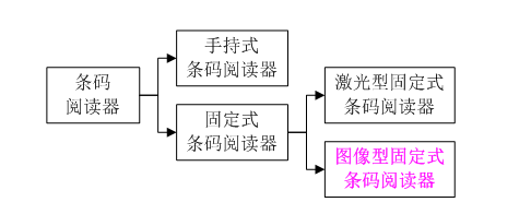 手持式与固定式条码阅读器